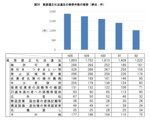 風営適正化法違反の検挙件数の推移