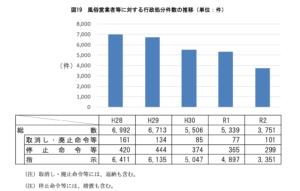 風俗営業者等に対する行政処分件数の推移