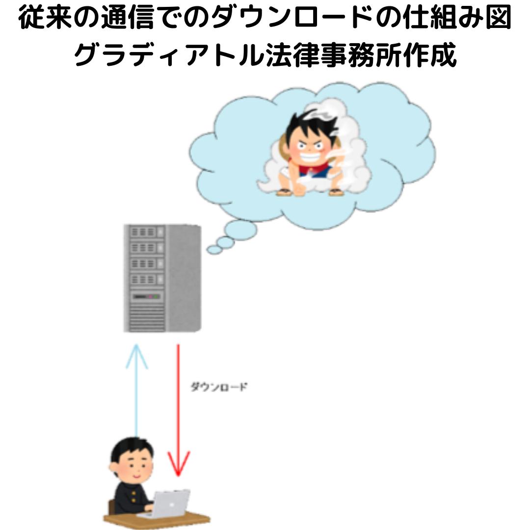 従来の通信でのダウンロードの仕組み図