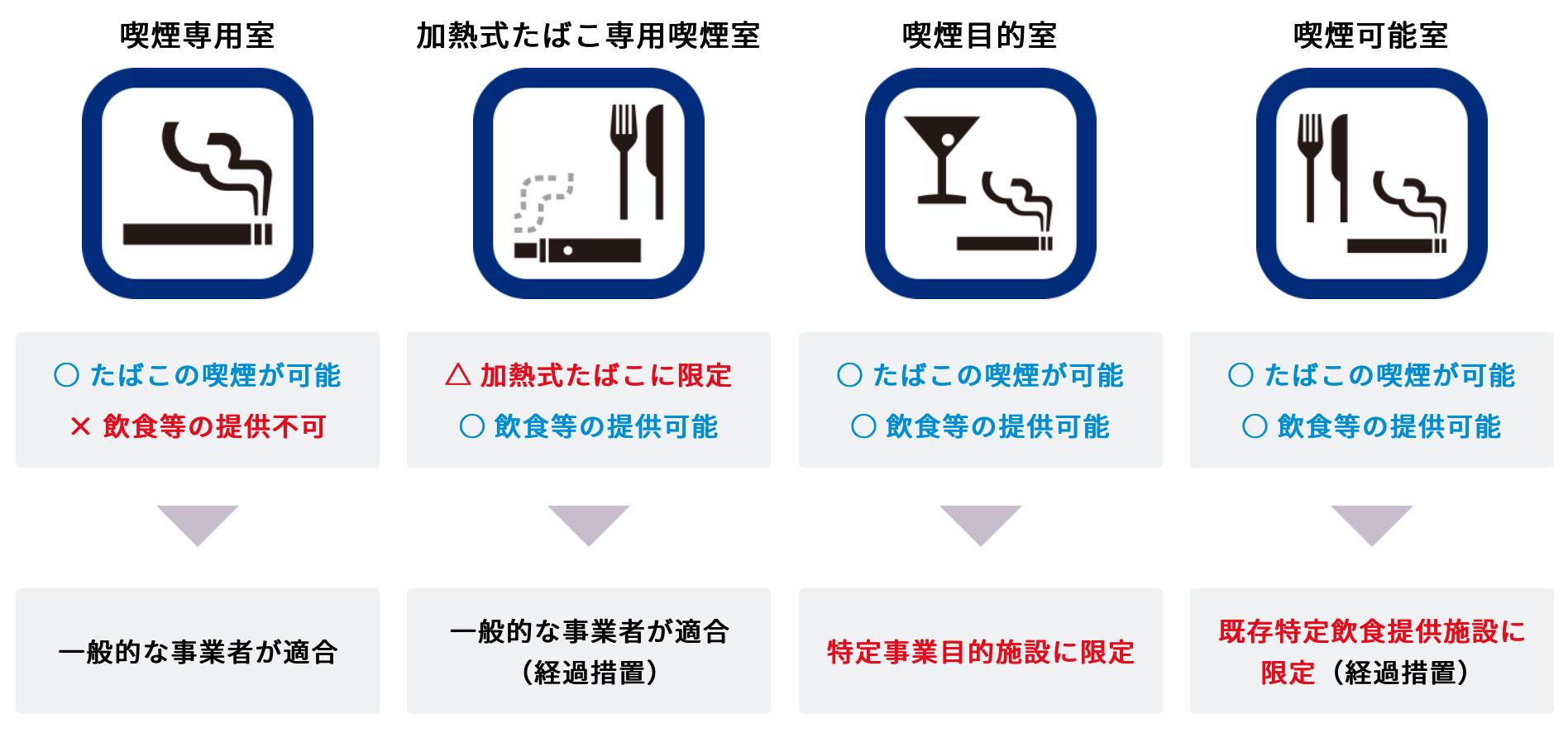 東京 都 飲食 店 禁煙
